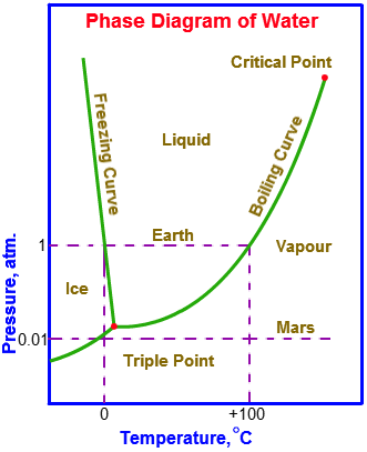 What is the meaning of triple point of water quora ccuart Image collections