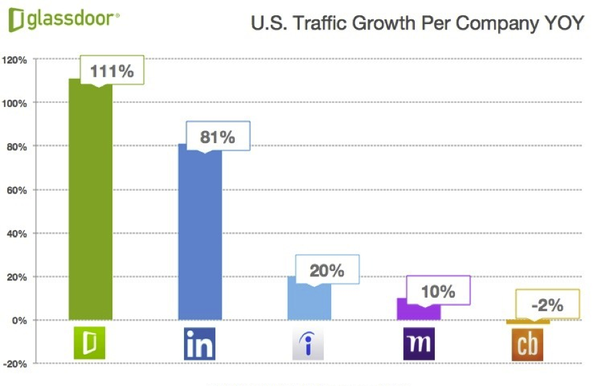 Which Is Better Glassdoor Or Linkedin In Terms Of