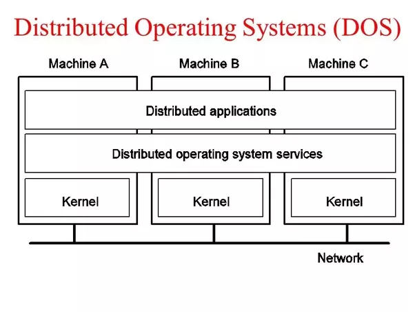 What Is Distributed Operating System Quora
