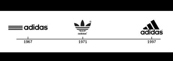078fcccf2e3f Why does ADIDAS has two different logos  - Quora