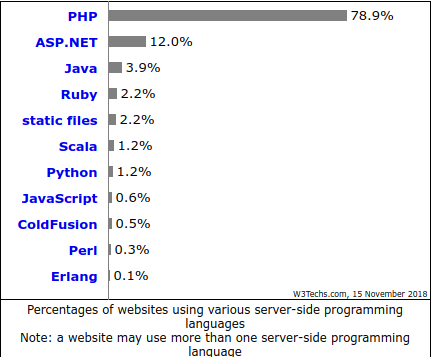 Should I Develop my startup in PHP or Ruby? - Quora