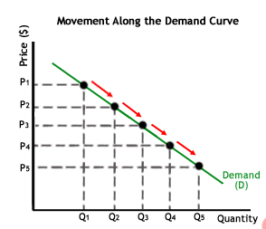 What is the relationship between supply and demand? - Quora
