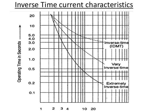 what is inverse time relay