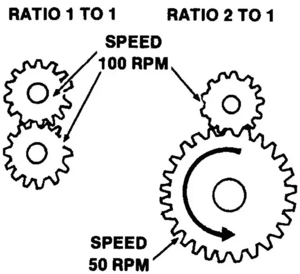 what is the difference between leverage ratio and gearing