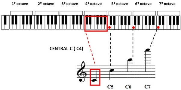 How to find your vocal range - Quora