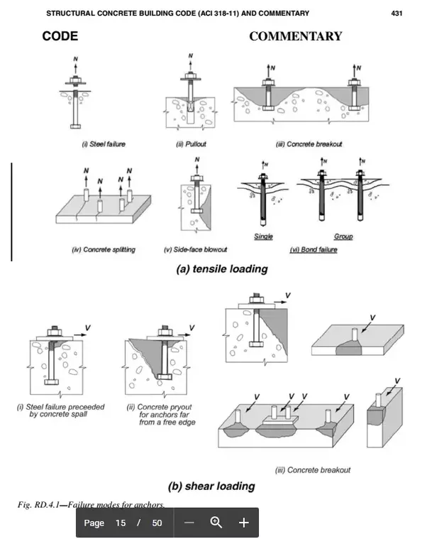 However As The Bolts Spread More And Stress Is Seen By Base Plate Typically Limiting Factor First One To Fail Achorbolt Concrete