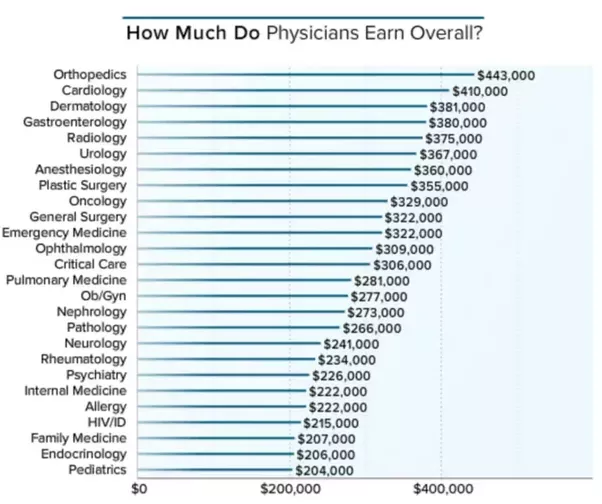 How Much Does A Doctor Earn Per Month Quora