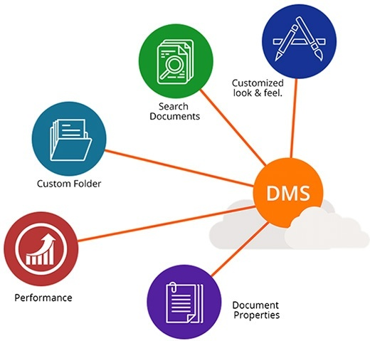 document management system Docsvault is a complete document management software that allows you to capture, centralize, manage, & secure all your paper documents, electronic files & emails.