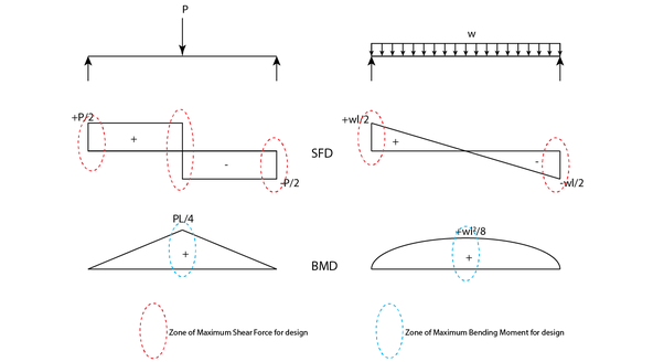 why i find the shear force digram and bending moment diagram of a rh quora com bending moment and shear force diagram solved problems bending force diagram calculator
