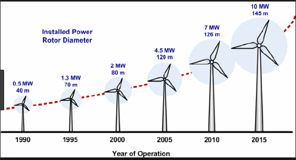 What is the blade size of a wind turbine? - Quora