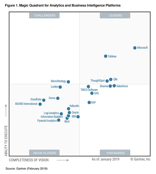 Which is better, Tableau or Power BI? - Quora