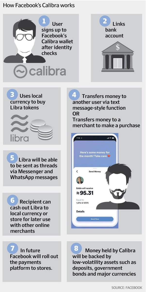 how can i buy libra cryptocurrency