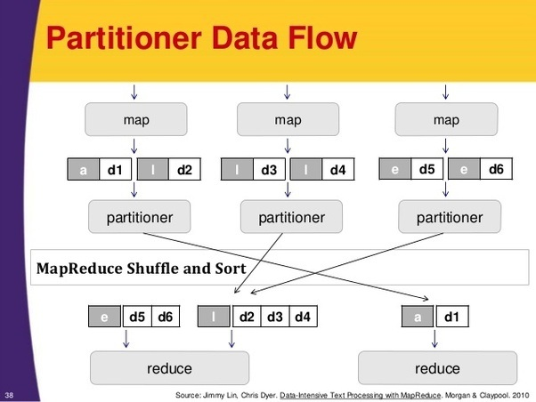Why is partitioner used in hadoop mapreduce quora ccuart Image collections