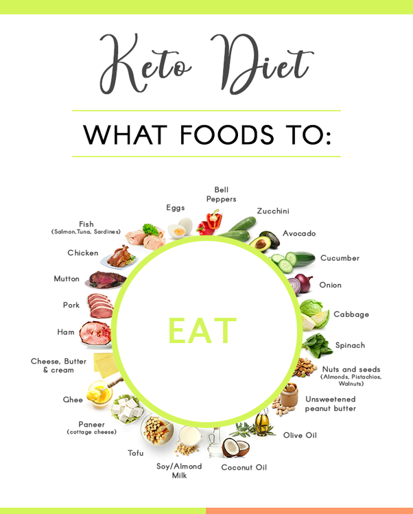 Image result for keto diet