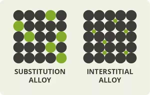 What Is An Interstitial Alloy Quora