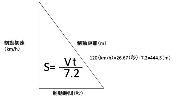 計算 制動 距離 『車重と制動距離の物理学的な考察についての質問です。』 MG
