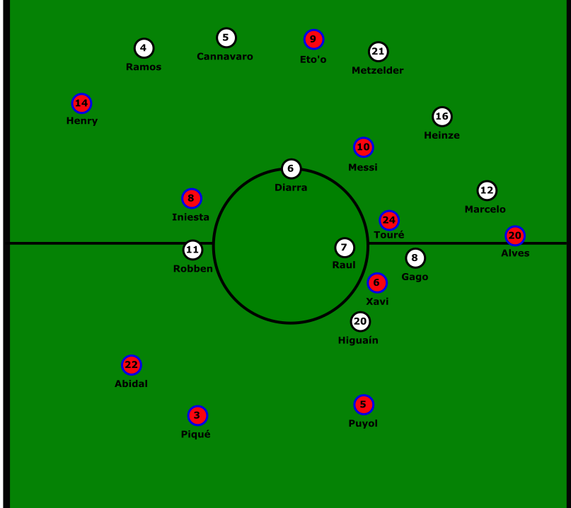 What were the strengths of Pep Guardiola's Positional Play