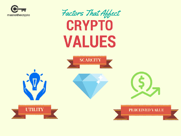 how does cryptocurrency get its value