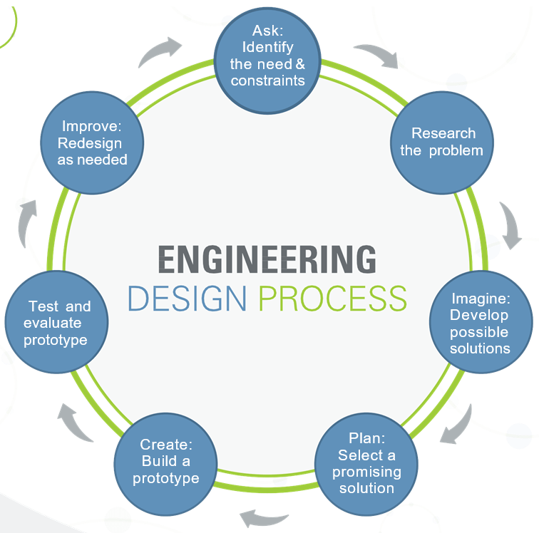 What Are The 8 Steps Of The Engineering Design Process Quora