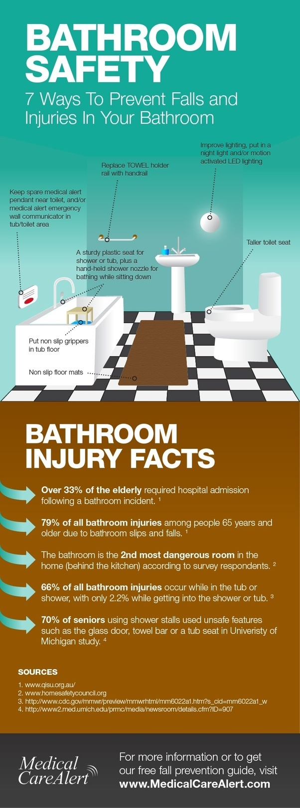 How would you insure your bathroom safety if you have seniors at ...