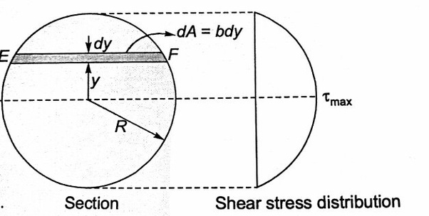 Where is the maximum shear stress on a circular cross ...