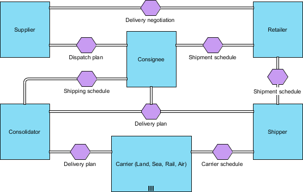Who has tried modelling with bpmn 20 conversation diagrams quora the conversation model in this case depicts a overview of the overall communications between the parties nevertheless it does not shows the sequence of the ccuart Image collections