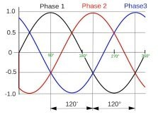 Why should we draw circle diagram to the 3 phase induction motor three phases are explained then difference will be 120 degree so this difference total will be 03120 360 degrees so this 360 degrees means a circle ccuart Choice Image