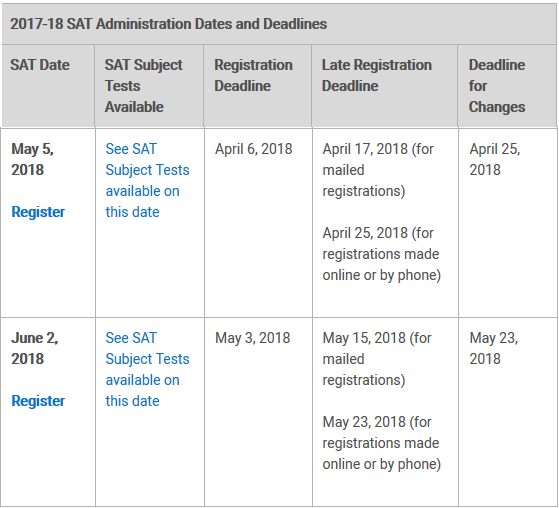 When is the next SAT exam date in May 2018? - Quora