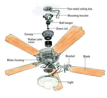 What is the probability of a ceiling fan falling down quora since out of all the above modes of failure the fatigue failure is due to prolonged service the fan will fail only due to this during the time service as aloadofball Images