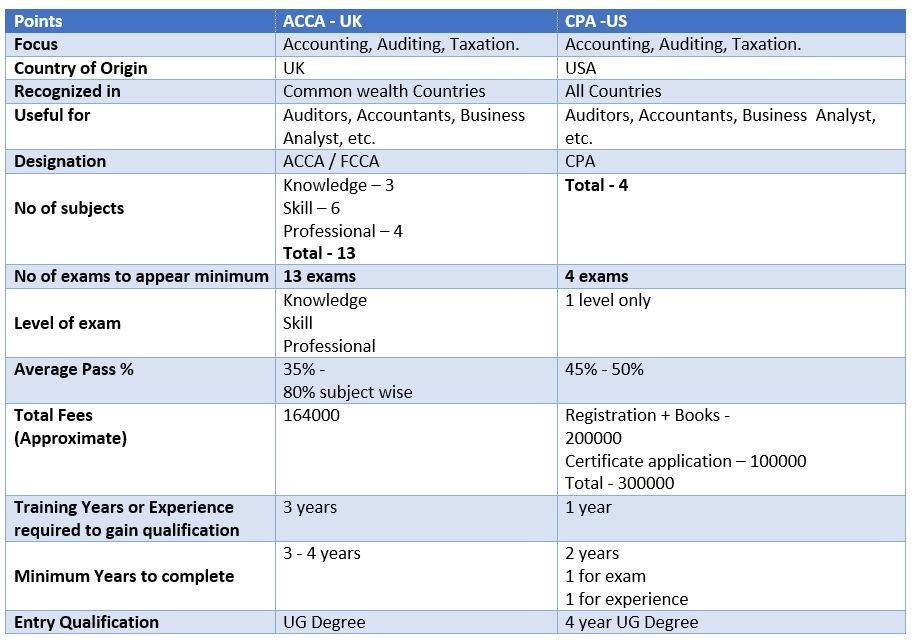 Which is the better course ACCA or CPA? – WoW Academics