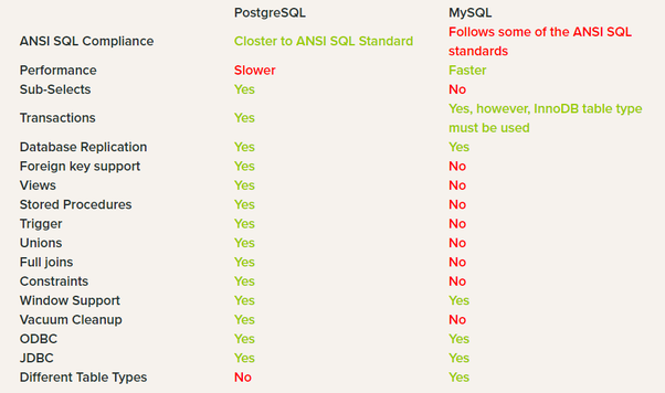 Why prefer MySQL over PostgreSQL? - Quora