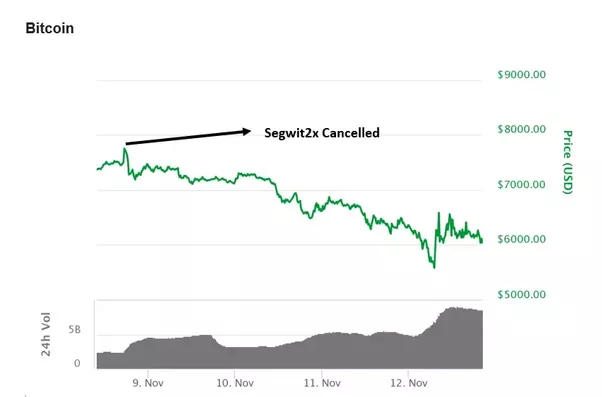 Why Was The Bitcoin Fork Cancelled