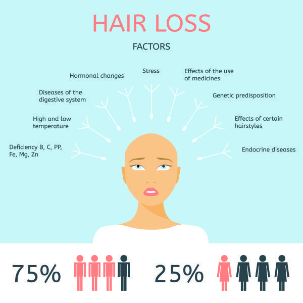 What Is The Best Treatment For Hair Loss Quora