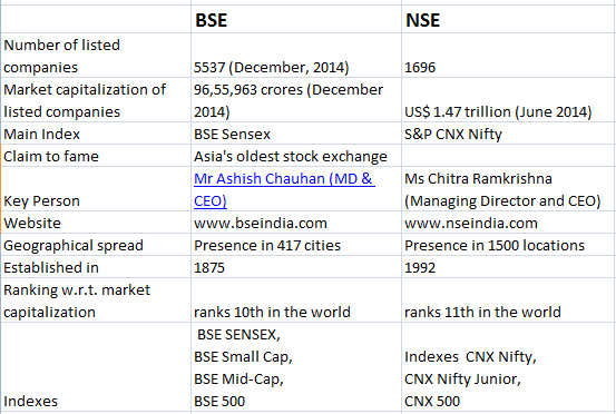 What is the difference between bse and nse quora related questionsmore answers below platinumwayz