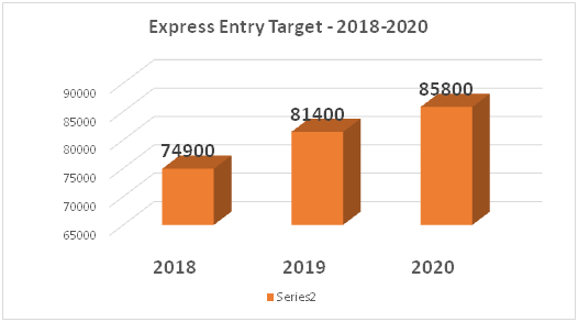 Will the CRS score come down to 438 at least before March 2019? - Quora