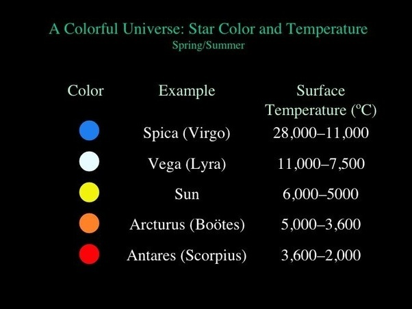Why Is The Colour Of Stars White But Our Sun Which Is Also