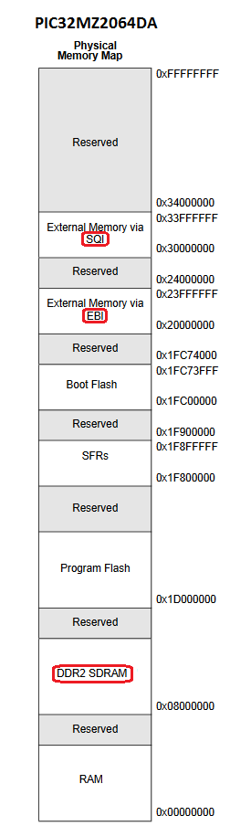 How to connect and process external memory on a microcontroller