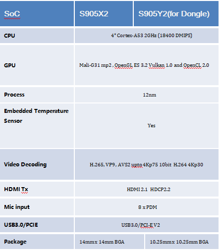 Why do most Android TV boxes use Amlogic SoC? - Quora