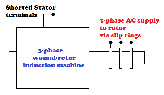 What happens if we give a supply to the rotor of an ... on