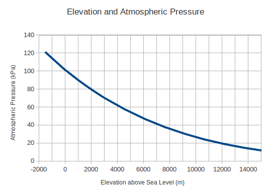 How Does Atmospheric Pressure Vary With Altitude Quora - Altitude here