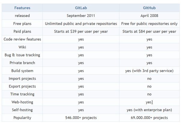 How would you compare Atlassian to GitHub? - Quora