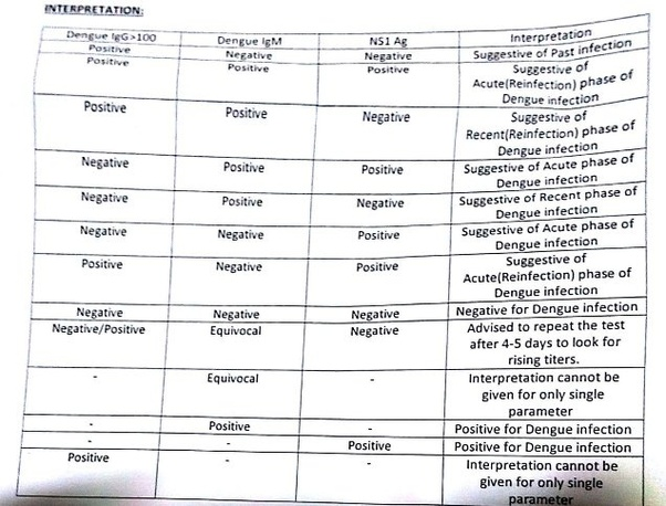 dengue igg positive treatment