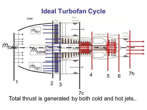 Can The Fan In A Turbofan Generate Thrust  Or This Type Of