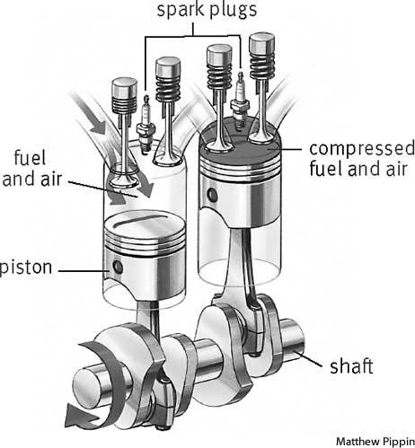 What is the piston of an engine quora for Piston type air motor