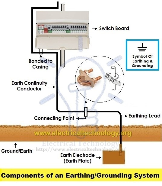 How Does The Earthing System Work In India And How Are Appliances