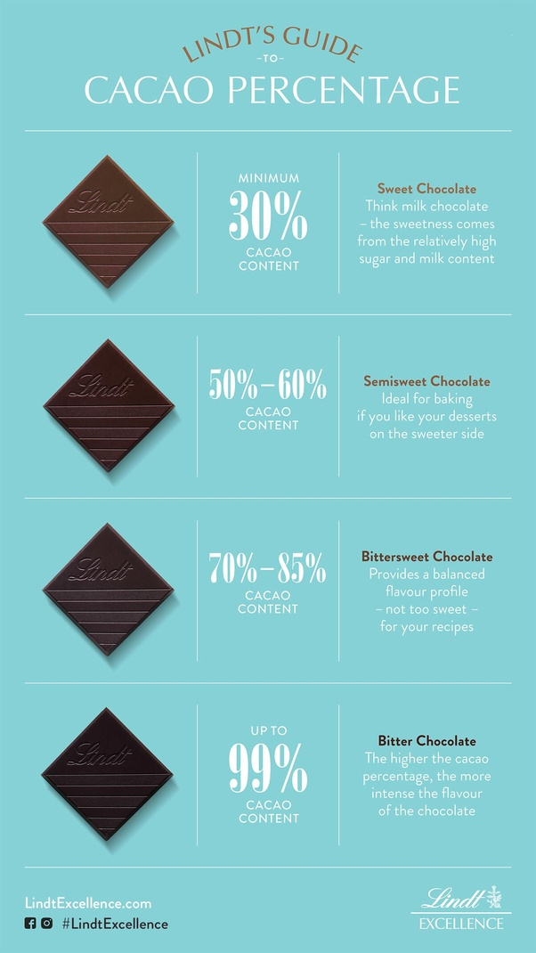 How Do Chocolate Experts Rate Lindt Chocolate Quora