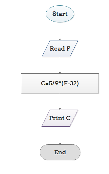 What Is The Difference Between Flowchart And Algorithm Quora
