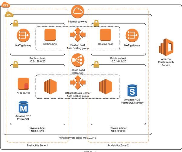 What Is The Best Tool To Draw Aws Architecture Diagrams Quora