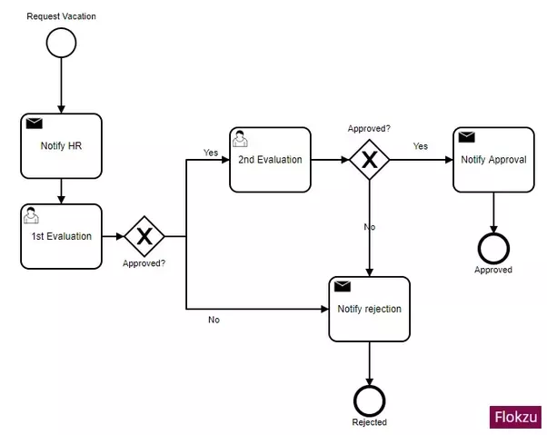 How to implement a multiple agreement vacation request in a bpmn if your multiple agreement approval is linear 1st evaluation and if approved then 2nd evaluation this bpmn model should work ccuart Choice Image