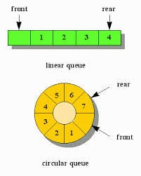 How is a circular queue better than a linear queue? - Quora